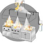 Sistemas automáticos para cocina