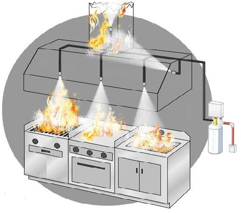 sistemas contra incendios para cocina